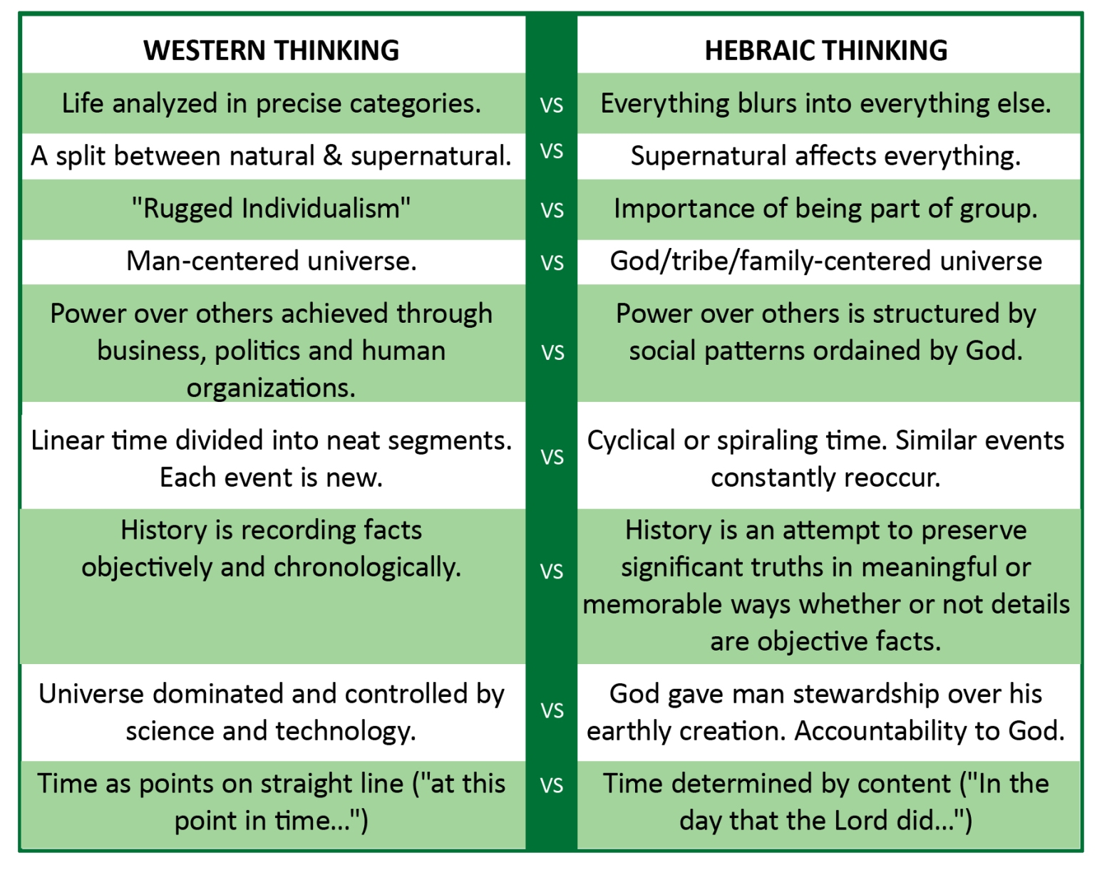hEBREW-WESTERN-MIND-CHART